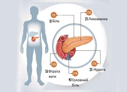 6 симптомів проблем підшлункової залози