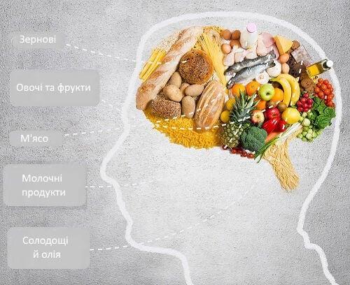 продукти харчування для покращення пам'яті