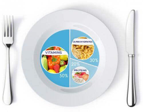 Правильні пропорції страв для схуднення