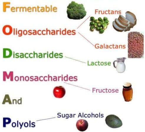 взаємозв'язок між дієтою та синдромом подразненого кишківника